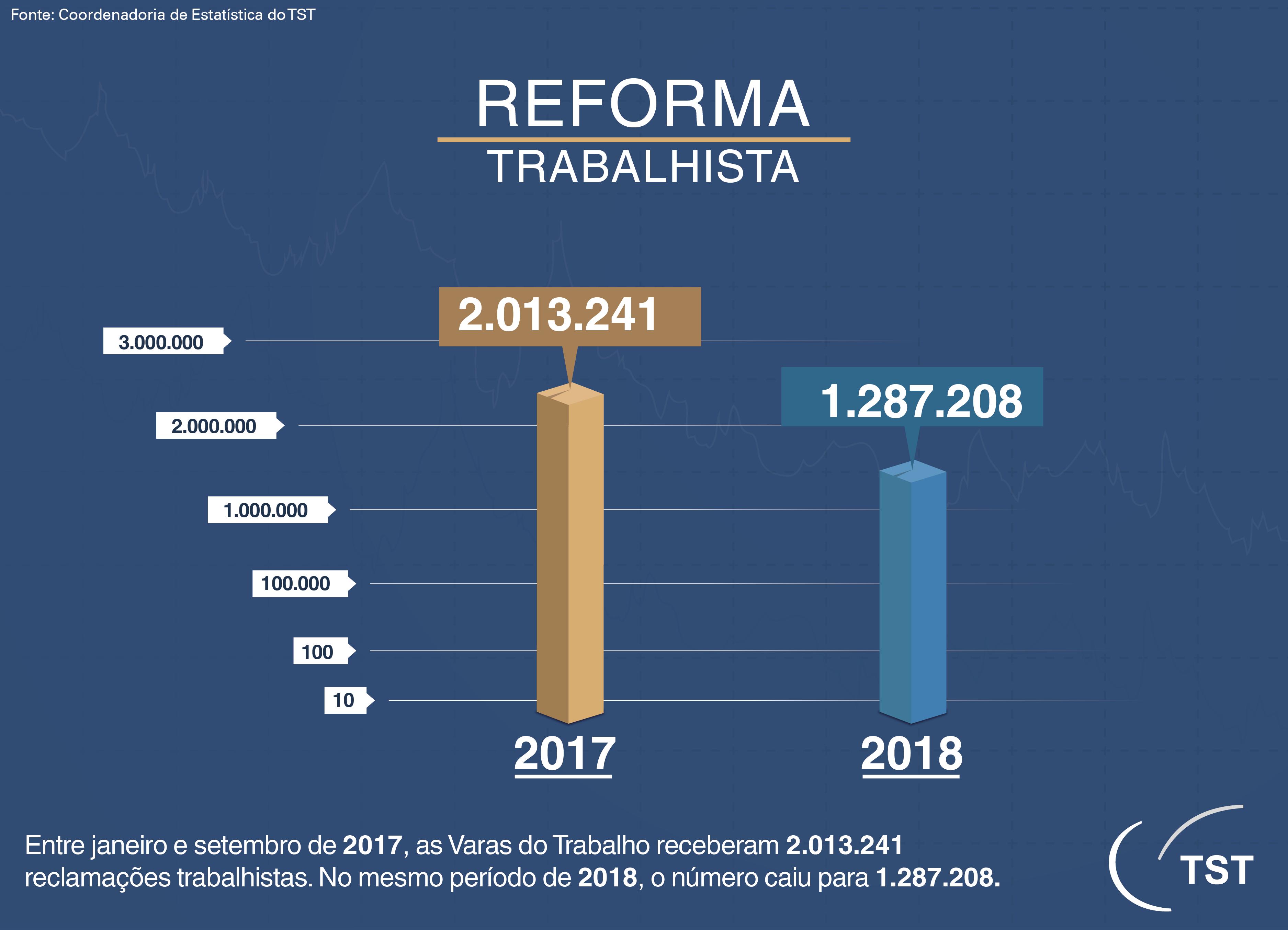 2 GRÁFICO - REFORMA TRABALHISTA 2017-2018 corrigido